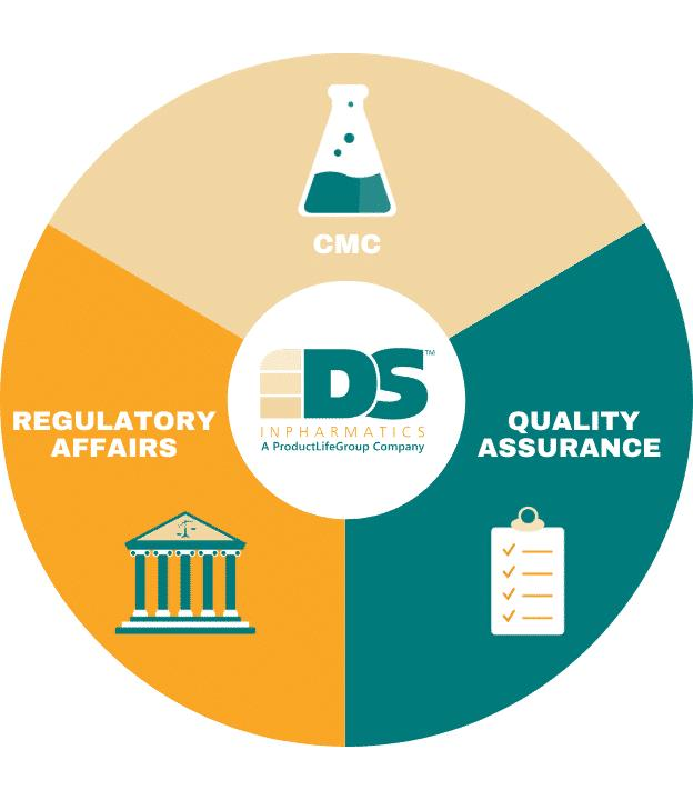 Practical Regulatory Affairs, CMC, and Quality Solutions